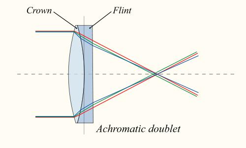Akromatikus dublett objektív lencse. 3e801d7452