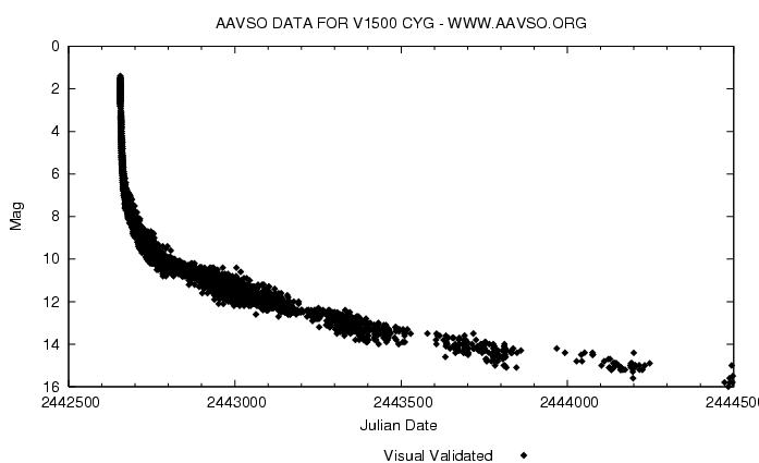 Egy hasonló csillag (V1500 Cyg f544f21dde