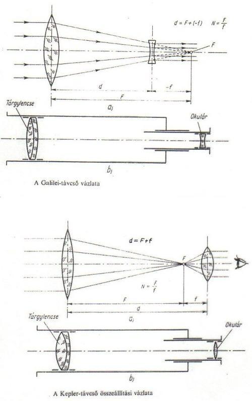 A lencsés távcsövek optikai elrendezése. b33be48b9d