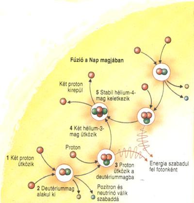 http://astro.u-szeged.hu/oktatas/csillagaszat/6_Naprendszer/0102Nap/fuzio1.jpg
